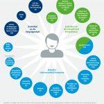"""Infografik """"Was Flüchtlingen wichtig ist"""""""